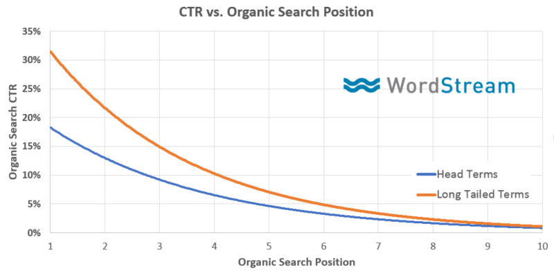 google ctr versus organic ranking