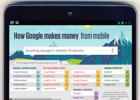 google's mobile products
