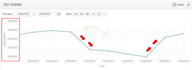 Google Fred Update site traffic recovery