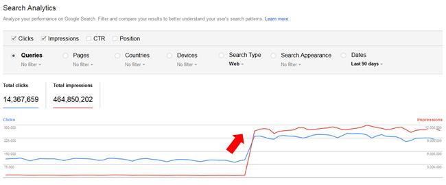 Google Fred Update traffic increase
