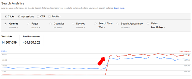 Google Fred Update traffic increase