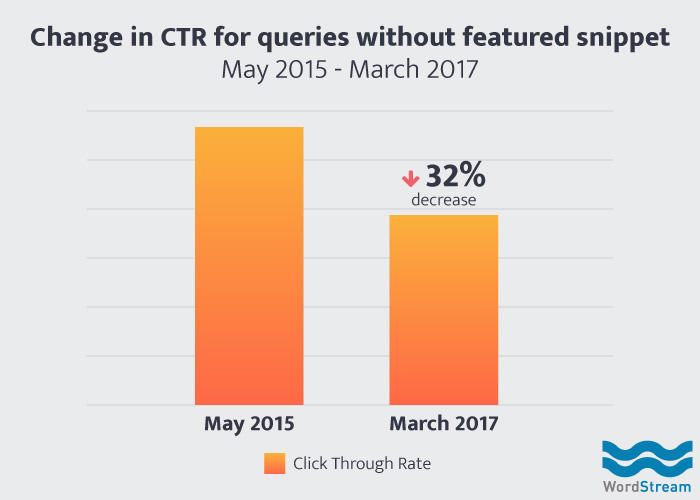 ctr for keywords with no featured snippet