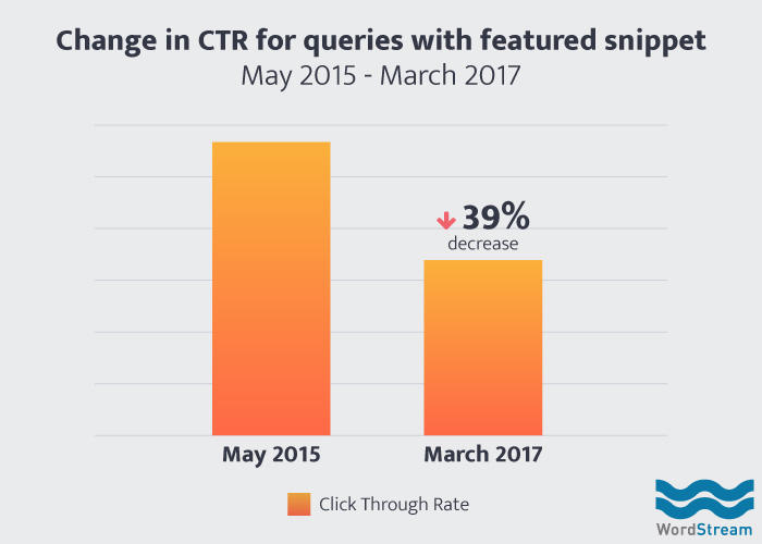 google organic ctr with featured snippet