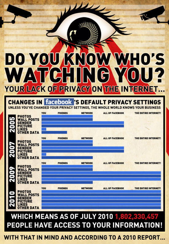 Google privacy and Facebook privacy infograhic: your privacy on the internet.