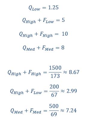 google quality score equation