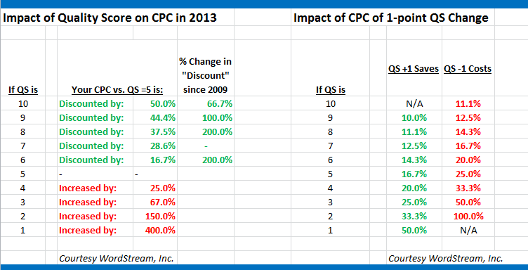 The Impact of Quality Score on CPC in 2013