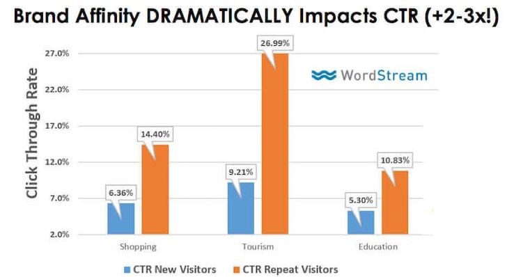 google remarketing click through rates
