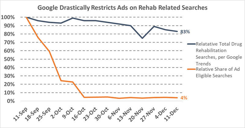google restricts ads for rehab and drug treatment keywords