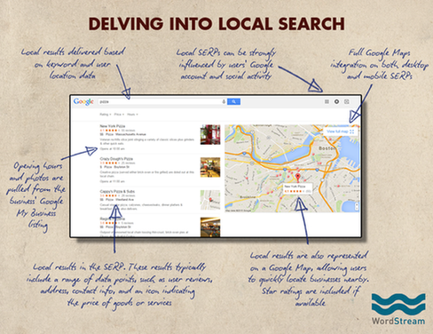 Google search page local results