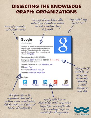 Google search page organization knowledge graph result