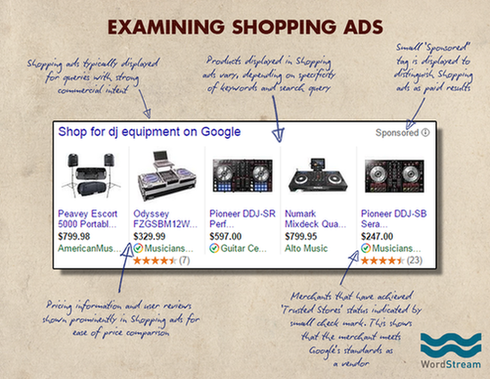 Google search page Shopping ads