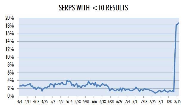Percentage of Google SERP with fewer than 10 organic search listings, trended over time