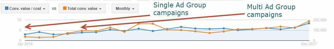 shopping campaign structure comparison