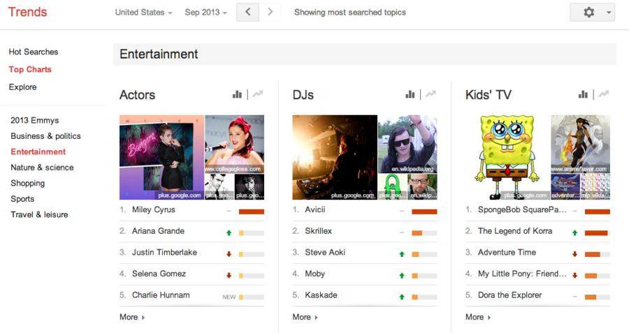 google top charts