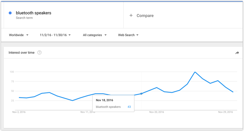 black friday keyword search volume