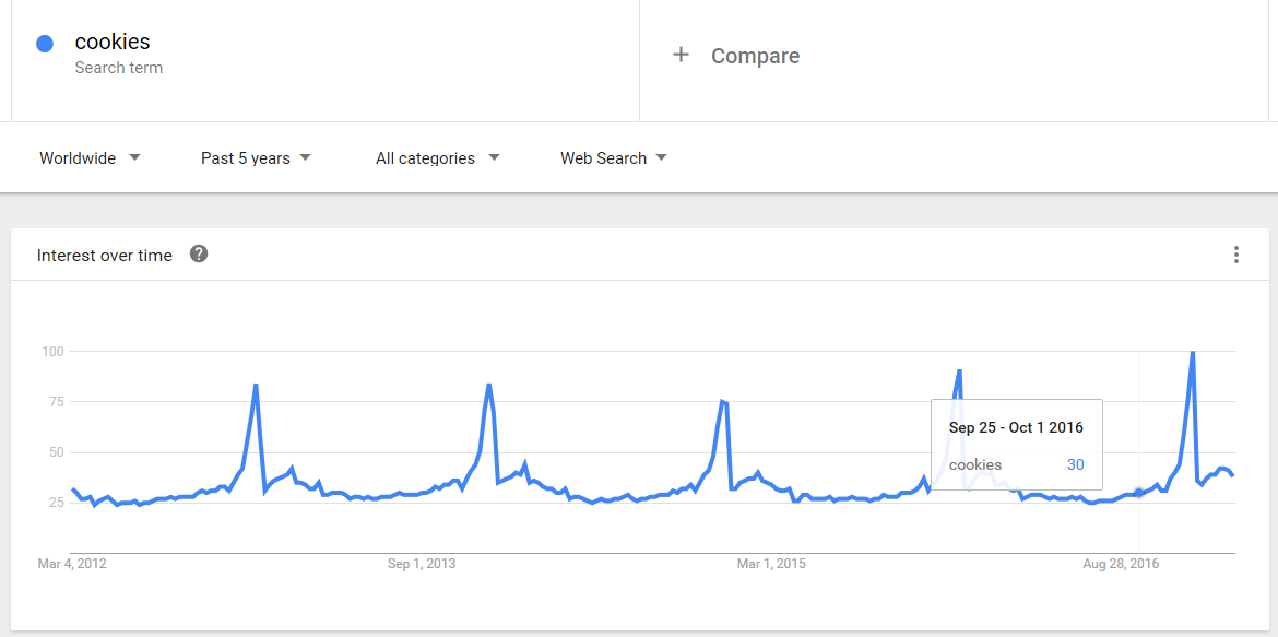 Google Trends food advertising