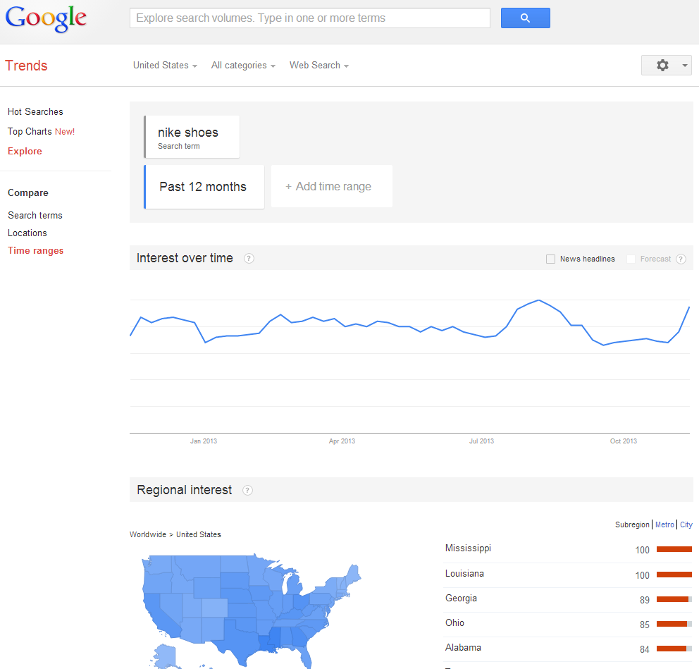 Holiday PPC Trends