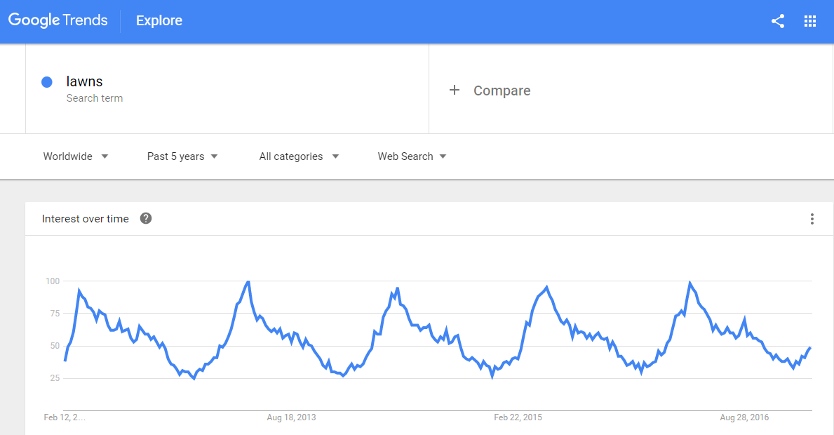 "Google Trends data for ""lawns"" keyword"