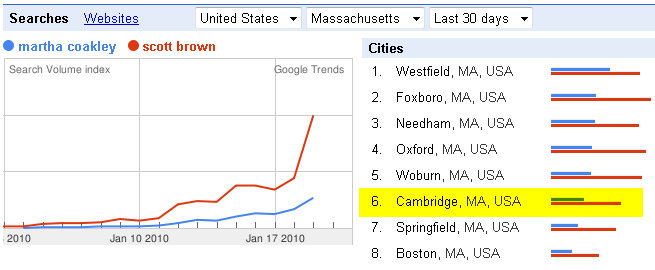 Search Volume Trends on Google Favor Scott Brown across Massachusetts