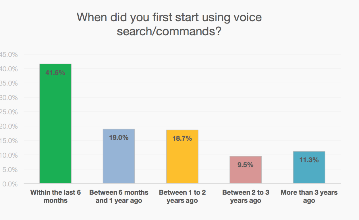Google Voice Search adoption over time
