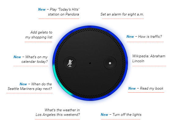 Google Voice Search Amazon Alexa voice commands