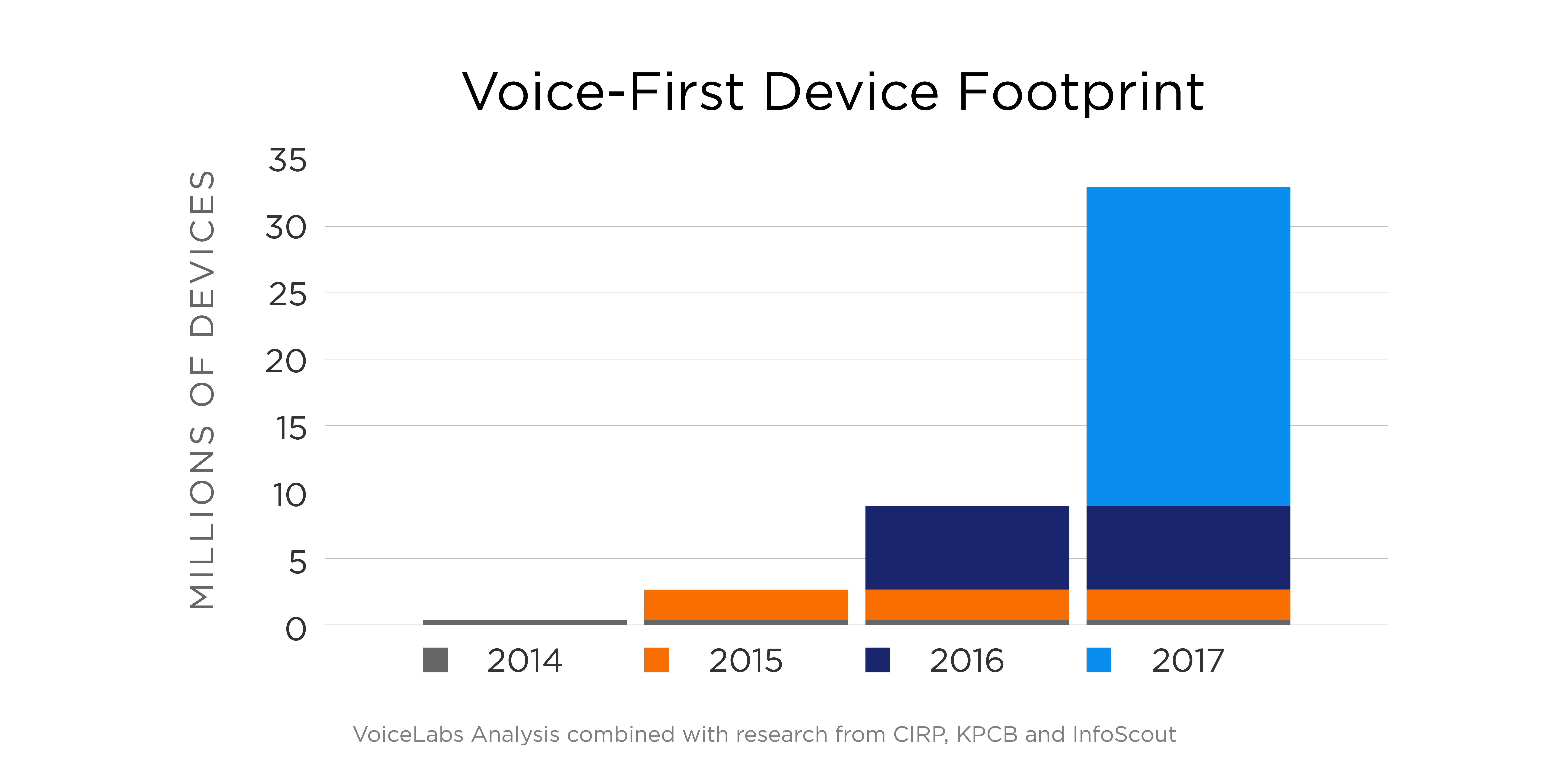 Google Voice Search mobile device footprint