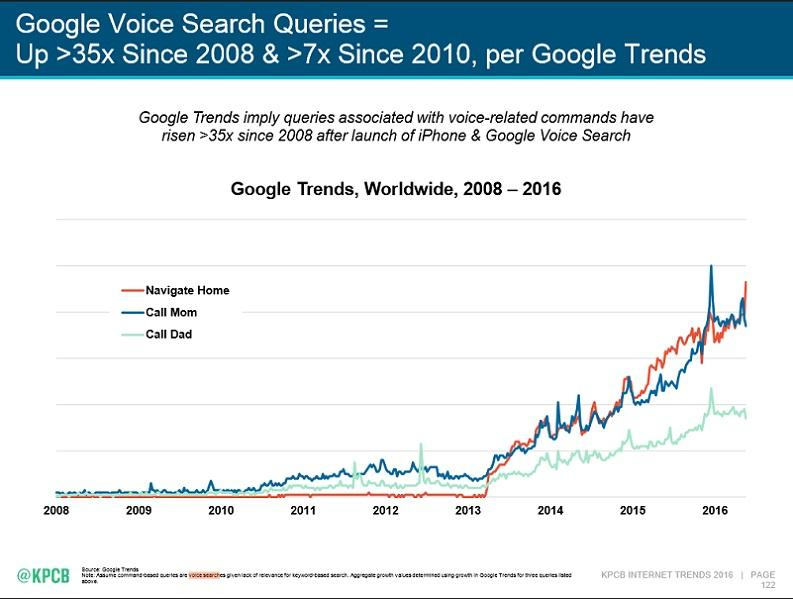 Google Voice Search Mary Meeker Internet Trends report voice query trends