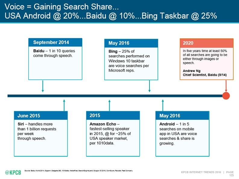 Google Voice Search voice search share volume