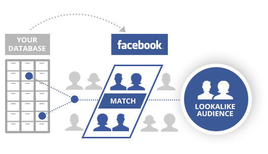 Google AdWords vs Facebook Ads lookalike audience concept