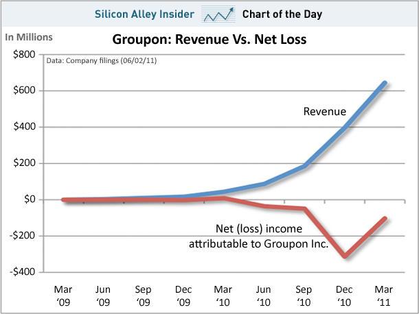 Groupon Losses
