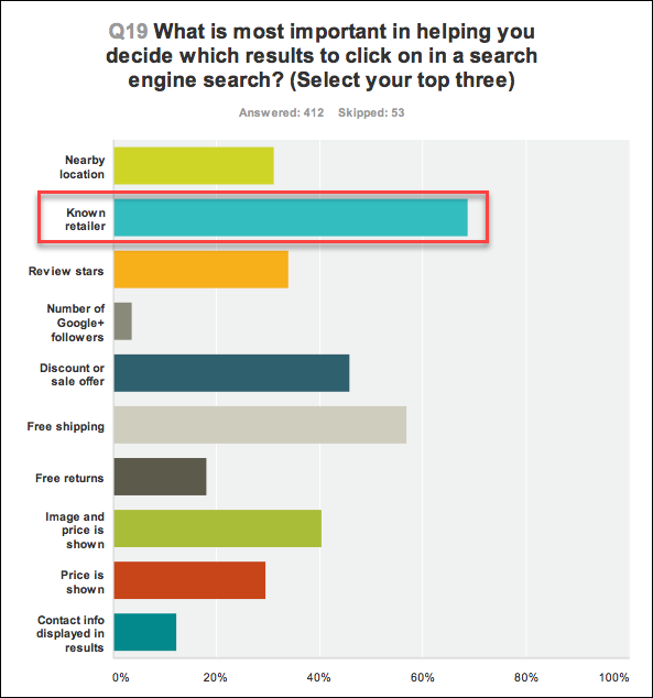 growing brand awareness improves paid search and social performance