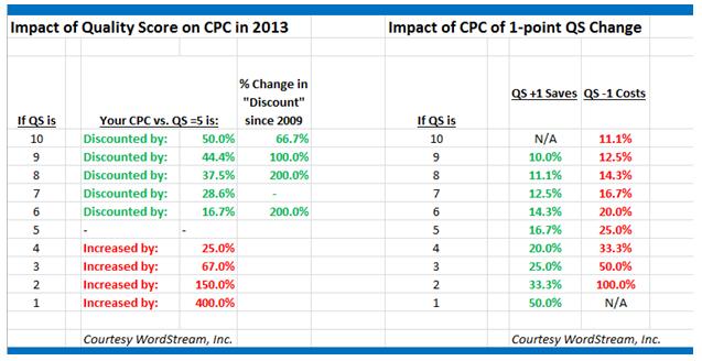 Quality Score Impact on CPC