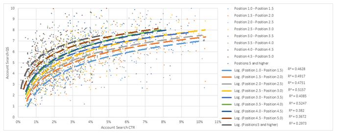 Quality Score vs. Position