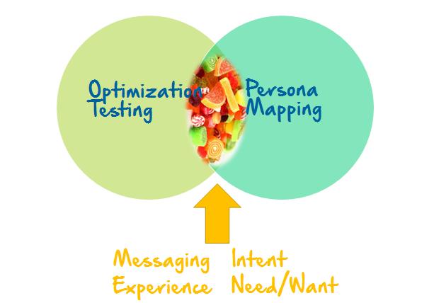marketing content optimization