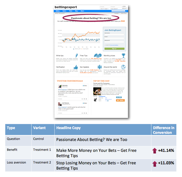 5 proven formulas for high converting landing page headlines
