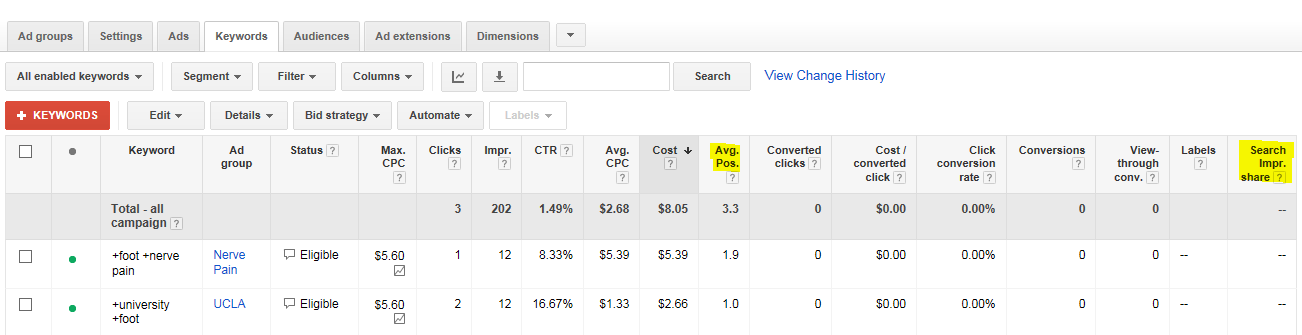 healthcare marketing screenshot of image from adwords showing important metrics like average position and impression share