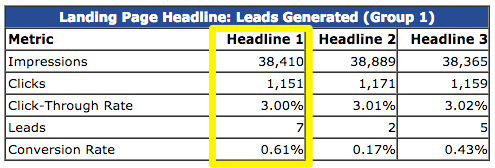high converting landing page headlines