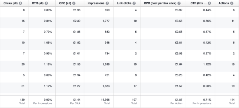 Facebook ad costs per link chart