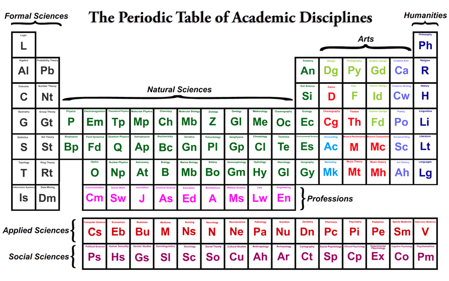 Periodic Table Higher Ed
