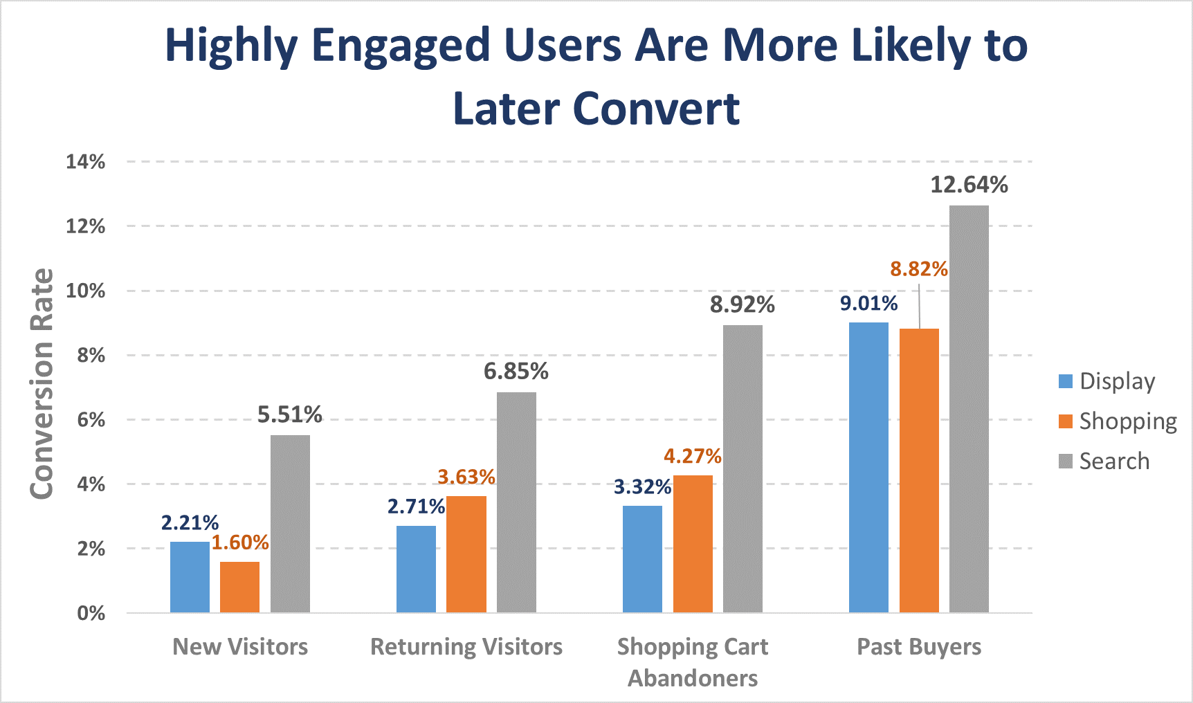 conversion data for remarketing