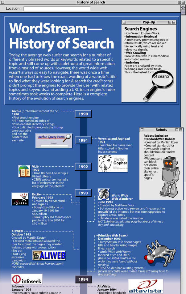 The history of search and search engines are depicted in this graphic.