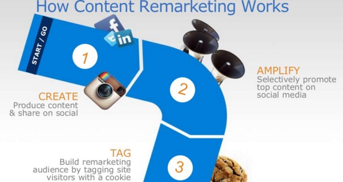 content remarketing