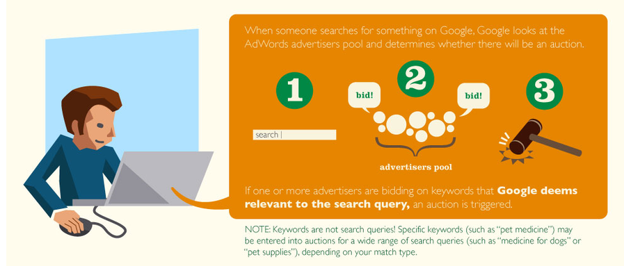 How much does AdWords cost Google ad auction