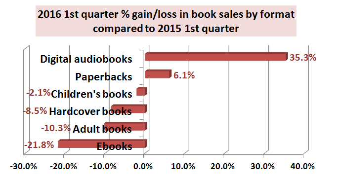 How to promote a book book sales by format 2015 to 2016