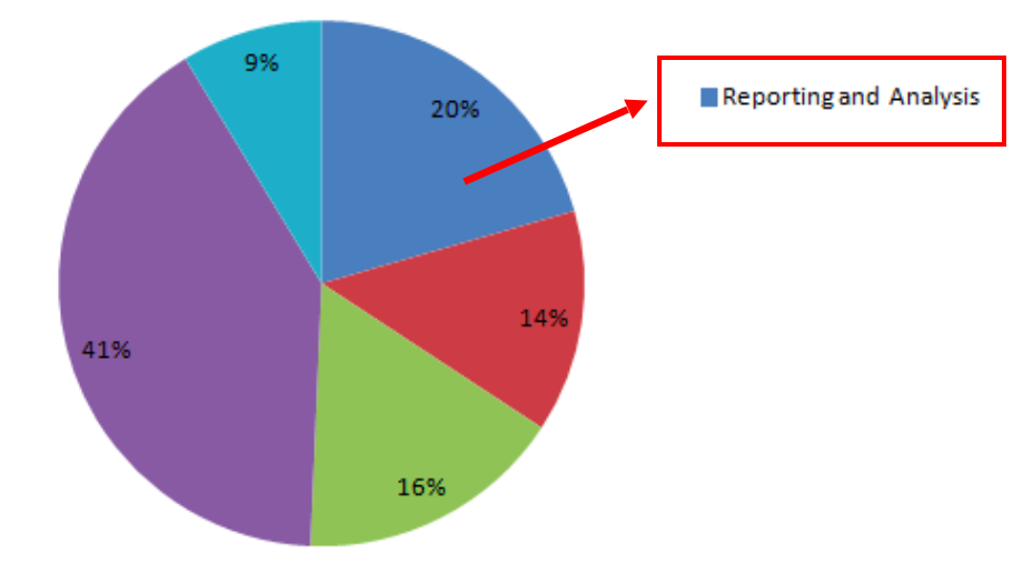 adwords reporting save time