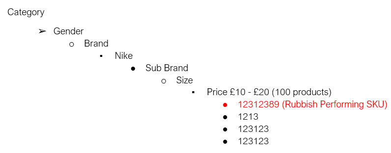 campaign structure for ecommerce ppc accounts