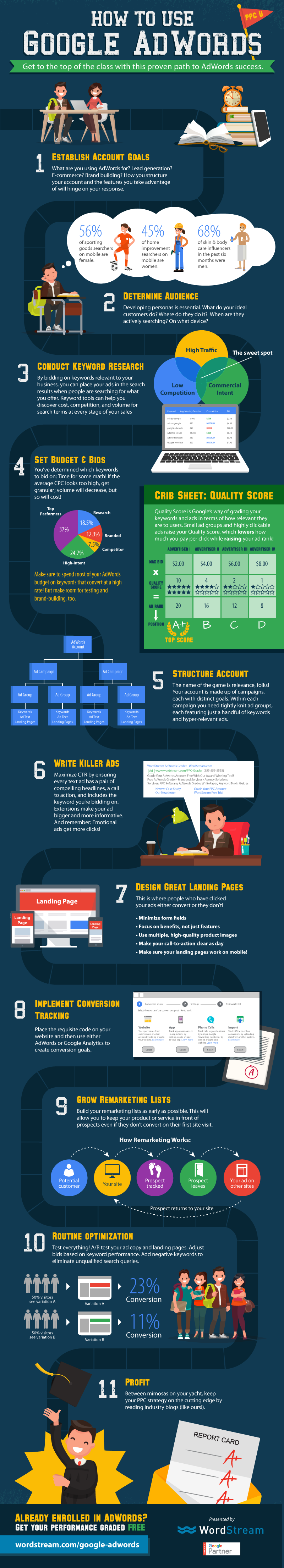 how to use google adwords infographic
