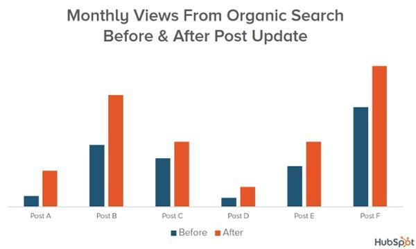 Corporate blogs HubSpot blog optimization