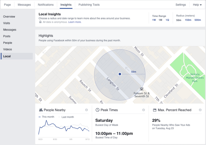 Hyperlocal marketing Facebook Local Insights report