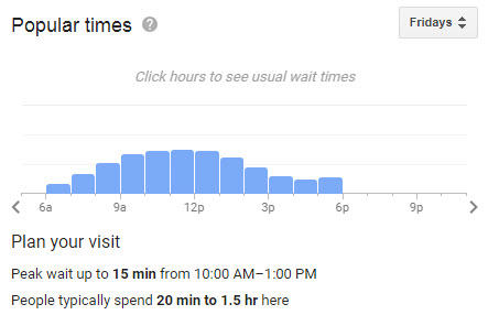 Hyperlocal marketing Google Knowledge Graph store busiest times graph result